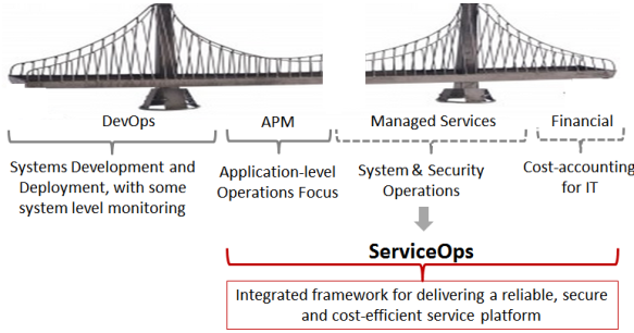 ServiceOps addresses gaps left by DevOps and APM